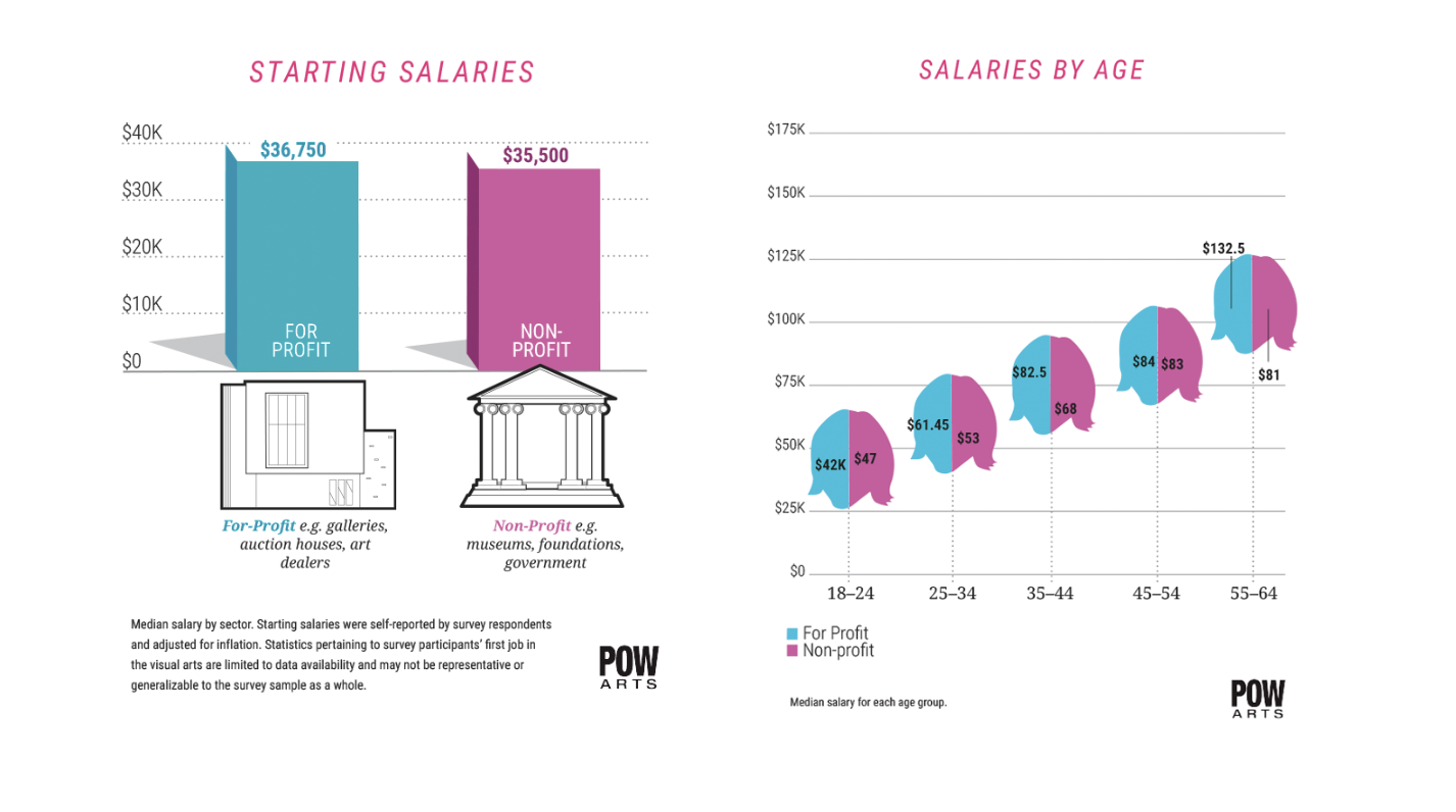 POWarts Salary Survey: Starting Salaries & Salaries by Age